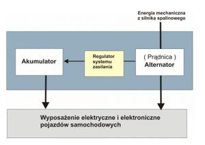Elektryczny system zasilania pojazdów