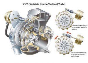Co z regeneracją turbosprężarek? (Przygotowała firma Moto-Remo)