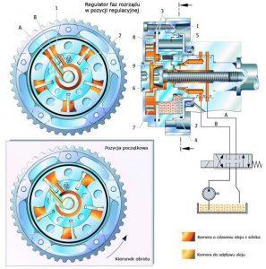 Zmienne fazy wałka rozrządu – redukcja zużycia paliwa i emisji spalin