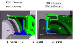 Różnice w simmeringach PTFE I i II generacji