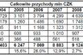 Podsumowanie rynku części zamiennych w Czechach w 2010r.