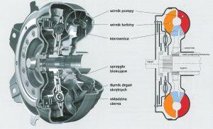 Przekładnia hydrokinetyczna – rola w układzie przeniesienia napędu, budowa i działanie