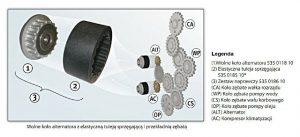 Wymiana tulei sprzęgającej i wolnego koła alternatora w pojazdach VW