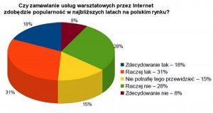Sprzedaż usług warsztatowych przez Internet – wyniki sondażu
