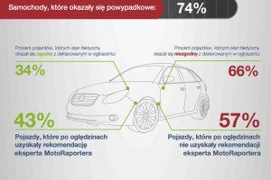 74% aut sprzedawanych w Polsce jest po wypadku