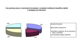 Smartfony w warsztacie - wyniki ankiety