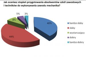 Mechanicy niezadowoleni ze szkół zawodowych – wyniki ankiety