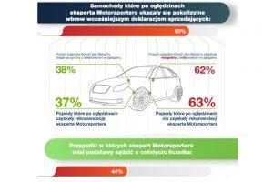 Cofnięte liczniki, ukryte kolizje, niespójne ogłoszenia – używane auta w Polsce w 2013 r.