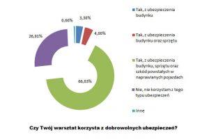 Polskie warsztaty dobrze ubezpieczone – wyniki ankiety