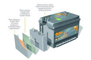 Nowa gama akumulatorów Exide i Centra