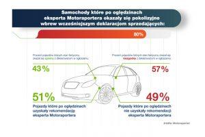 Rynek samochodów używanych okiem ekspertów – raport MotoRaporter