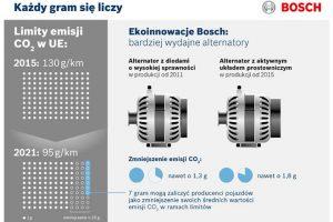 Nowe rozwiązania techniczne walternatorach Bosch