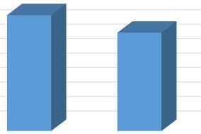 Sprzedaż opon w pierwszym kwartale 2015 roku
