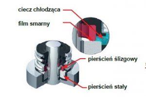 Uszczelniacz mechaniczny pompy wody – mały element o dużym znaczeniu
