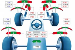Aktualizacja urządzeń do geometrii Megaline SSENCE 400 i 600