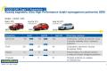 Goodyear Eagle F1 Asymmetric na wymagającym rynku opon klasy UHP