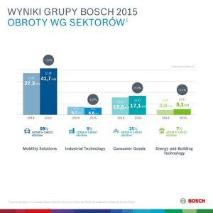 Konferencja roczna Grupy Bosch – 10 najważniejszych faktów