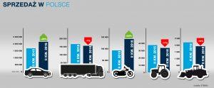Stabilne wzrosty sprzedaży opon w kategoriach do samochodów osobowych i motocykli