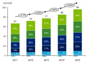 Branża motoryzacyjna napędza wzrost w Europie Środkowej