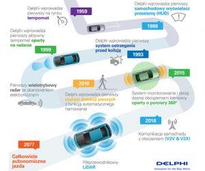 Automatyzacja procesu kierowania pojazdami dzieje się już teraz
