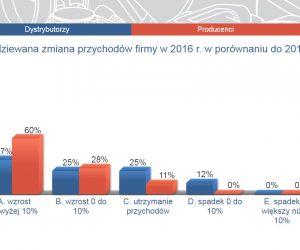 Prognozy dystrybutorów i producentów części na 2017 rok