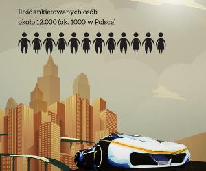 Czy Polscy kierowcy są gotowi na pojazdy autonomiczne?