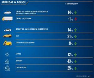 Polacy kupują więcej opon