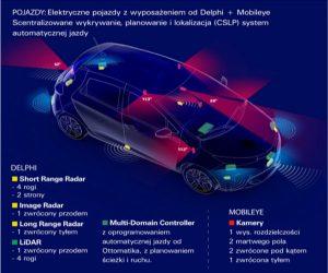 Partnerstwo Transdev i Delphi ku transportowi autonomicznemu