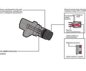 Jak działają czujniki położenia wału korbowego i wałka rozrządu?