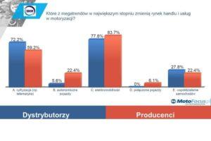 Nastroje dystrybutorów i producentów części – wyniki ankiet