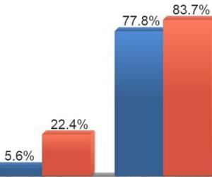 Nastroje dystrybutorów i producentów części - wyniki ankiet
