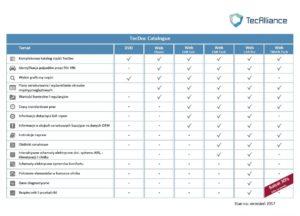 TecDoc Web + CAR Pro = jeszcze lepszy katalog