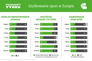Jakie opony wybierają europejscy kierowcy?