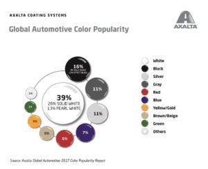 Najpopularniejsze kolory samochodów – Raport