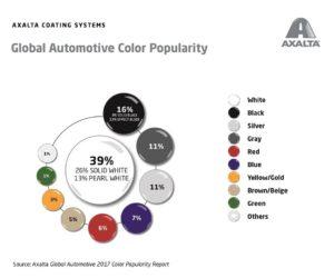 Najpopularniejsze kolory samochodów - Raport