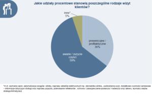 Wyniki Barometru Branży Części Motoryzacyjnych w Polsce