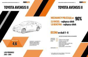 Najbardziej awaryjne samochody za ok. 10 – 20 tys. zł