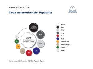 Raport Popularności Kolorów Samochodów na rok 2018 Axalta