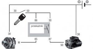 Przeciążenie mechaniczne spowodowane uruchomieniem podczas wybiegu silnika