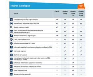 TecDoc Catalogue 3.0 – zoptymalizuj swój biznes