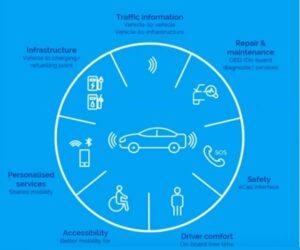 CLEPA: wpływ pandemii COVID-19 na przemysł motoryzacyjny w UE