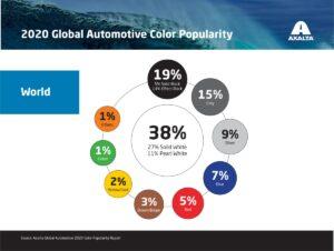 Globalny Raport Popularności Kolorów lakierów samochodowych