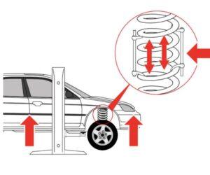 Prawidłowy sposób montażu wkładów gumowych do sprężyn